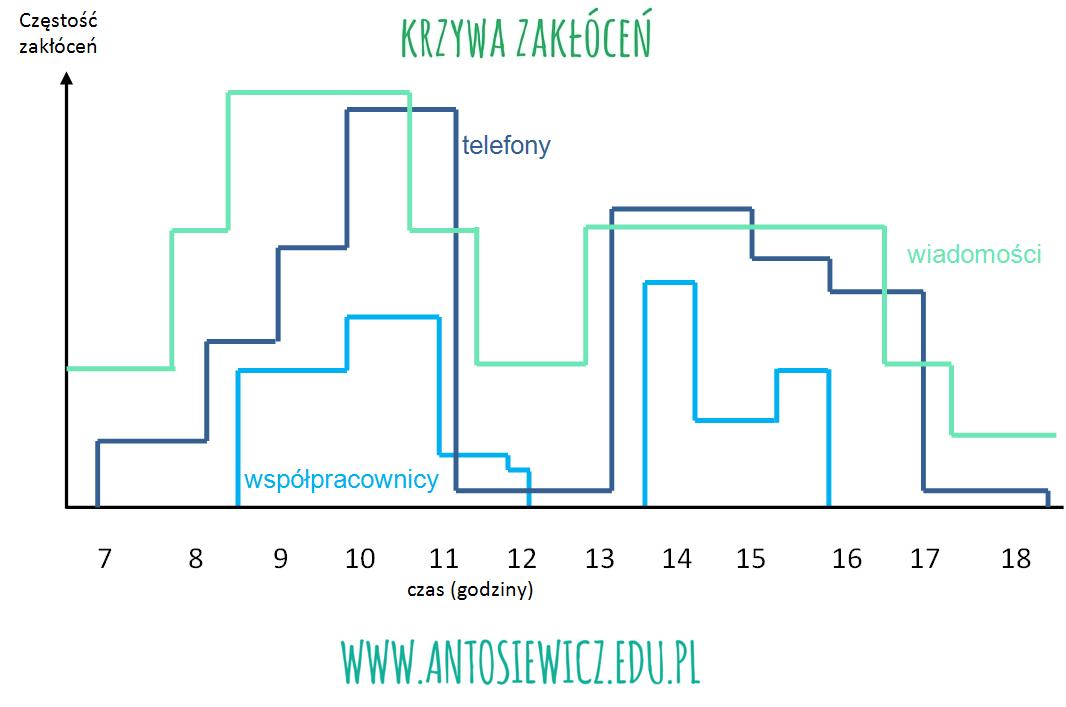 http://www.antosiewicz.edu.pl/krzywa-zaklocen-w-jaki-sposob-inni-wplywaja-na-twoja-efektywnosc/